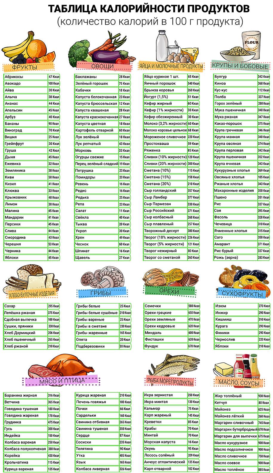 Составить рацион питания на день онлайн