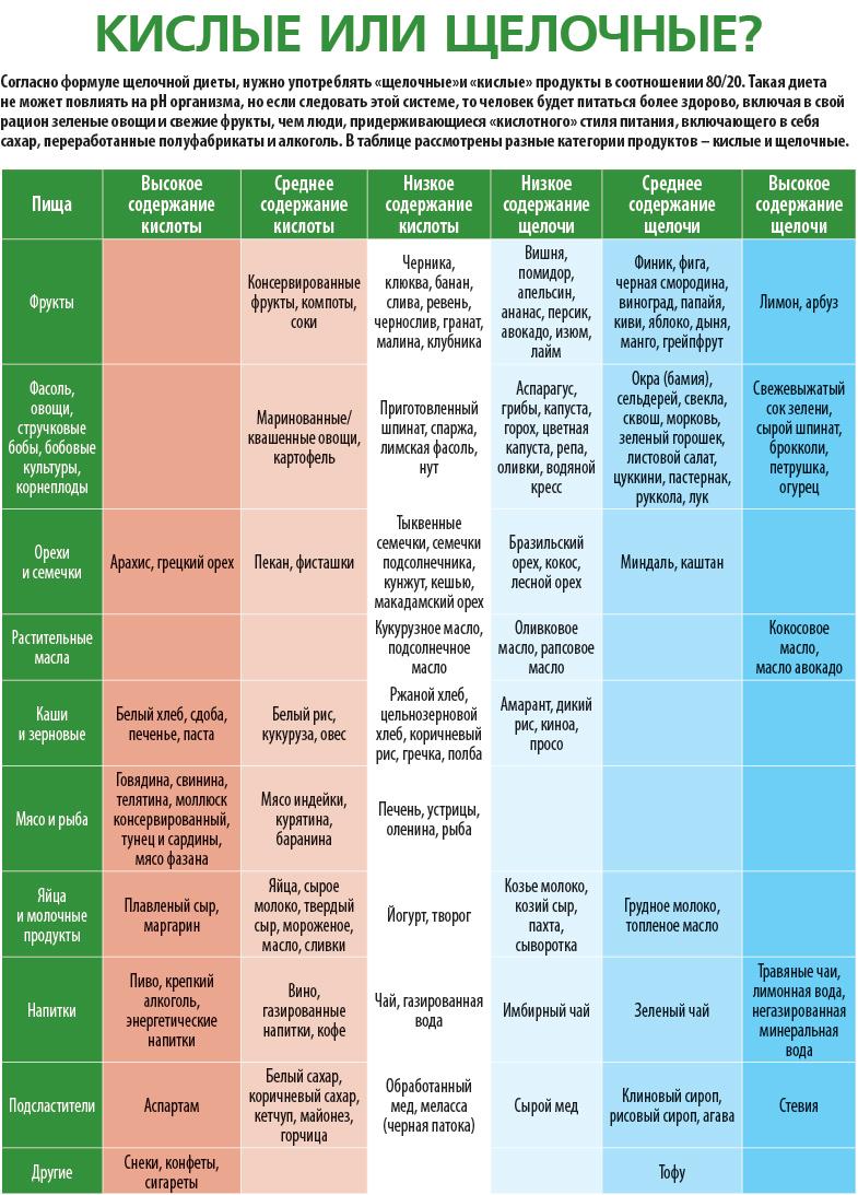 щелочная диета при онкологии